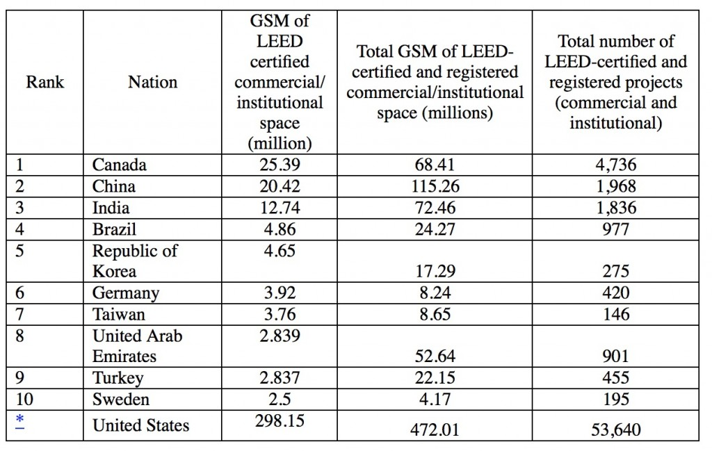 leading LEED Countries