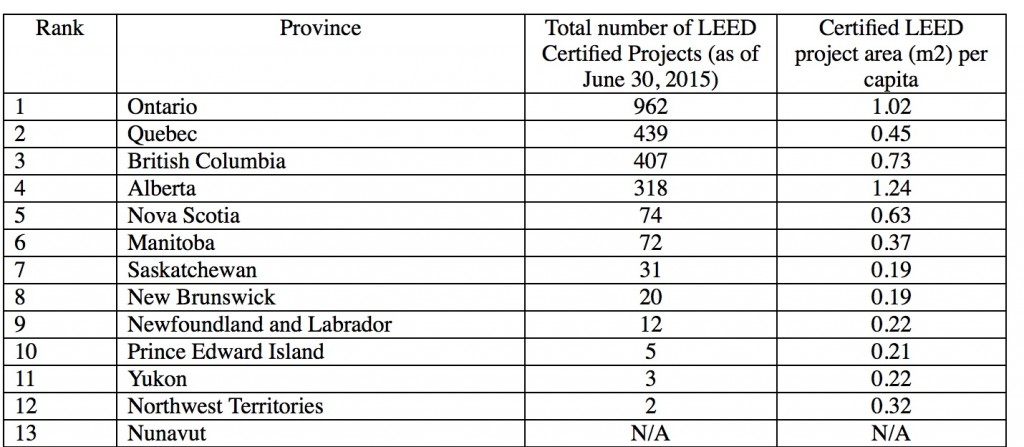 LEED provincial results