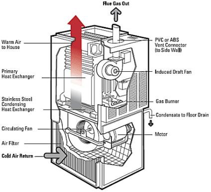 Gas furnaces and construction heat: The controversy | Canadian ...
