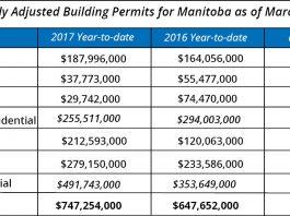 Winnipeg building permits (WCA)