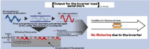 The-inverter-technology