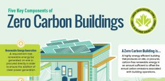 CAGBC zero carbon