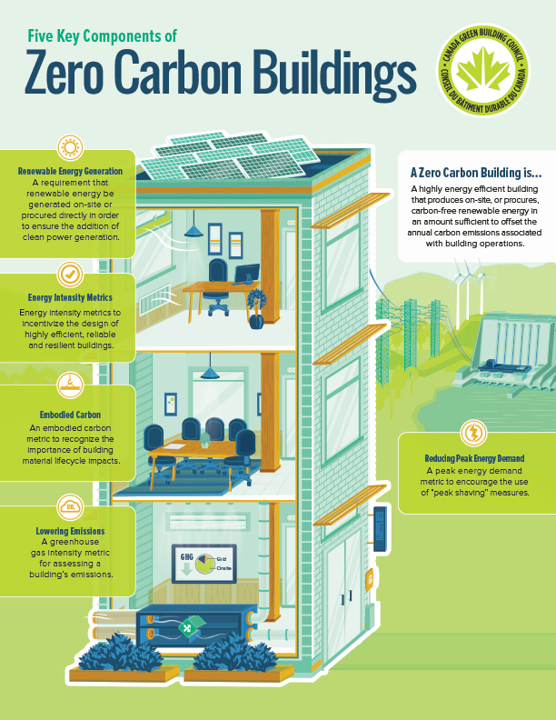 Canada Green Building Council's Zero Carbon Initiative call ... on west africa homes, fine homebuilding small homes, great looking homes, culture homes, recycling homes, nature homes, building homes, small footprint homes, construction homes, water homes, green homes, australia homes, spain homes, urban homes, architecture homes, community homes, self-built homes, recycled homes, space efficient homes, stick built homes,
