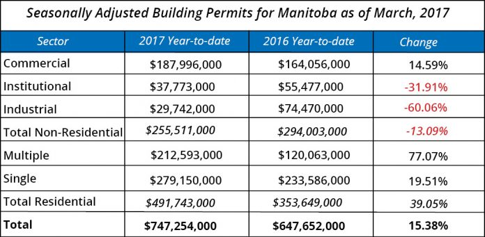 Winnipeg building permits (WCA)