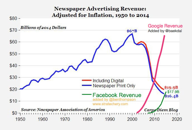 newspaper decline